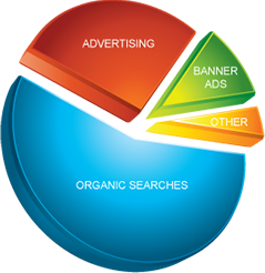 Jacksonville Search Engine Optimization